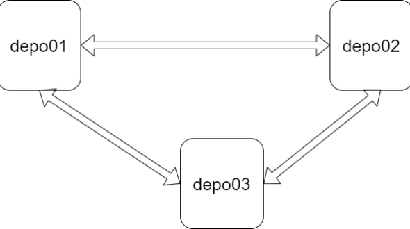 Maria Db 3 Nodelu Cluster Yapımı